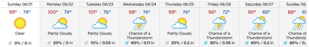 June 2015 (source: weather underground.com)